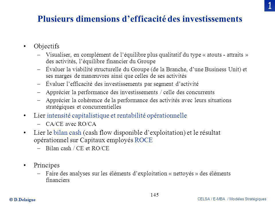 Plusieurs dimensions d'efficacité des investissements