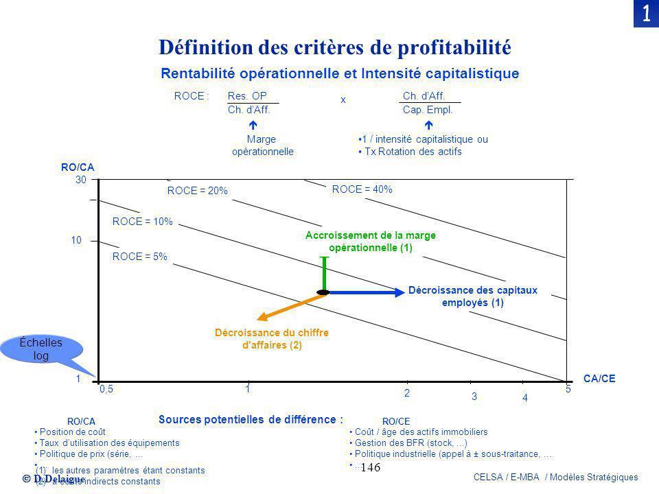 Définition des critères de profitabilité