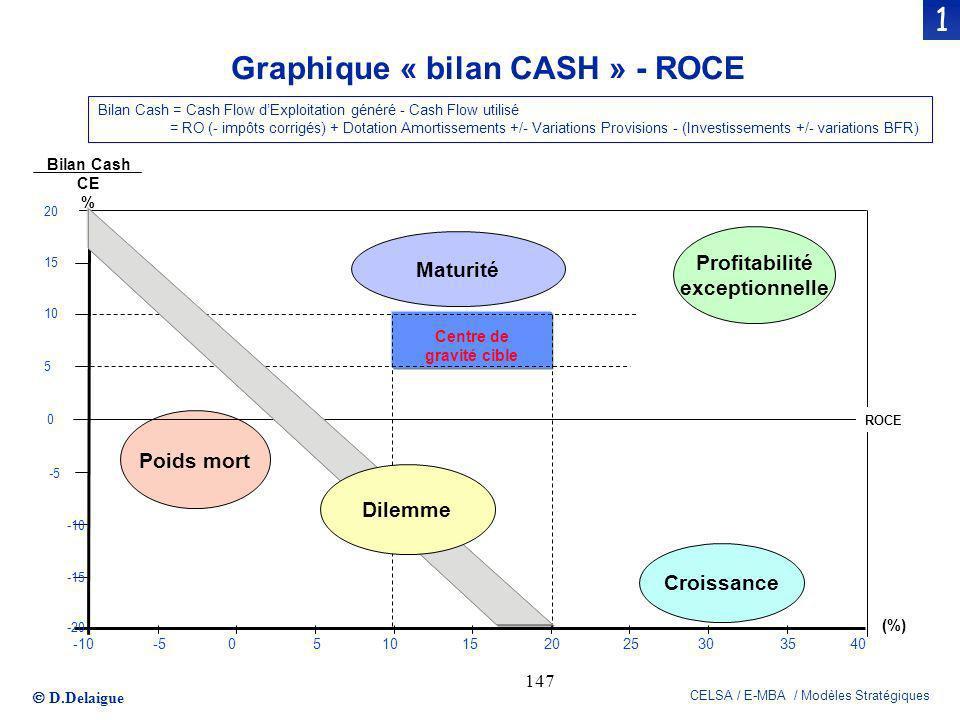 Graphique « bilan CASH » - ROCE