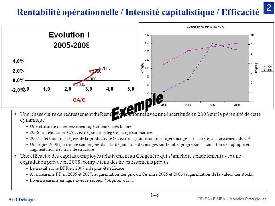 Rentabilité opérationnelle / Intensité capitalistique / Efficacité