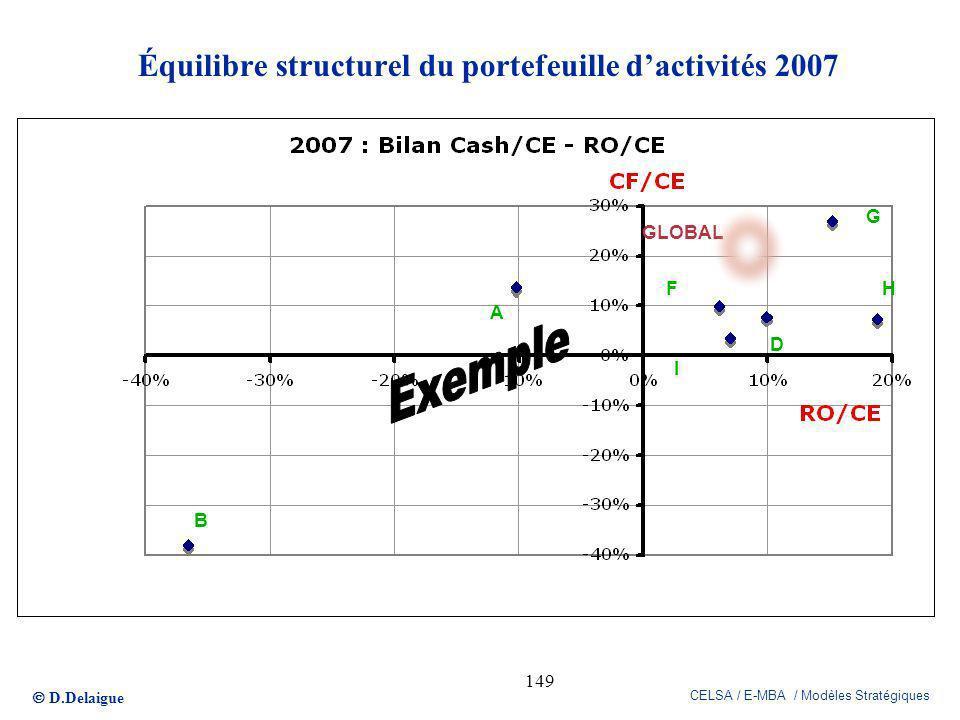 Équilibre structurel du portefeuille d'activités 2007
