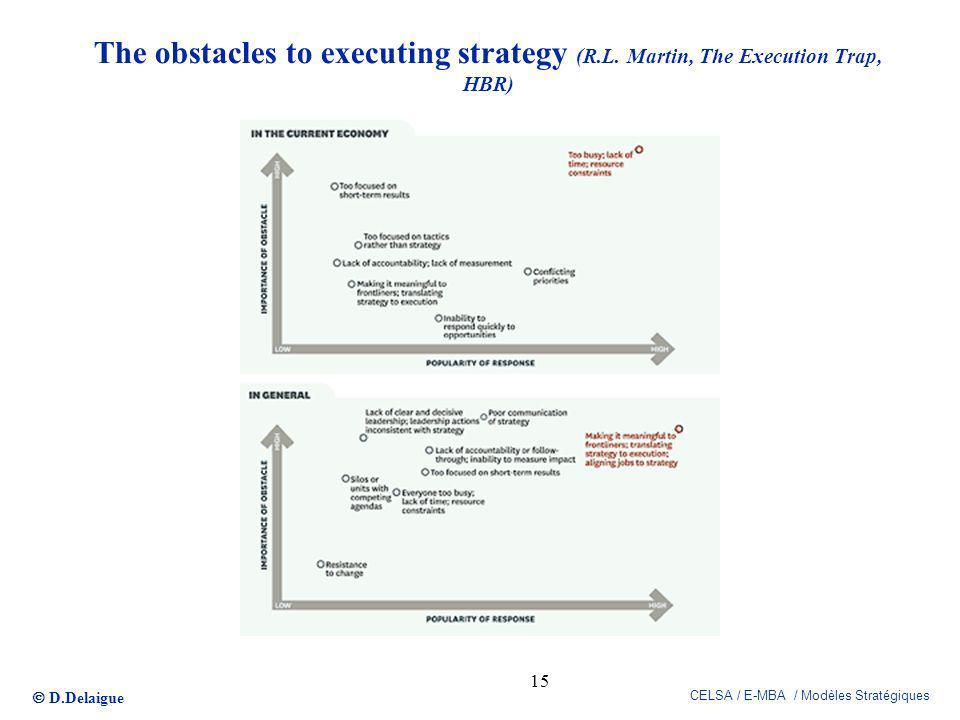 The obstacles to executing strategy (R. L