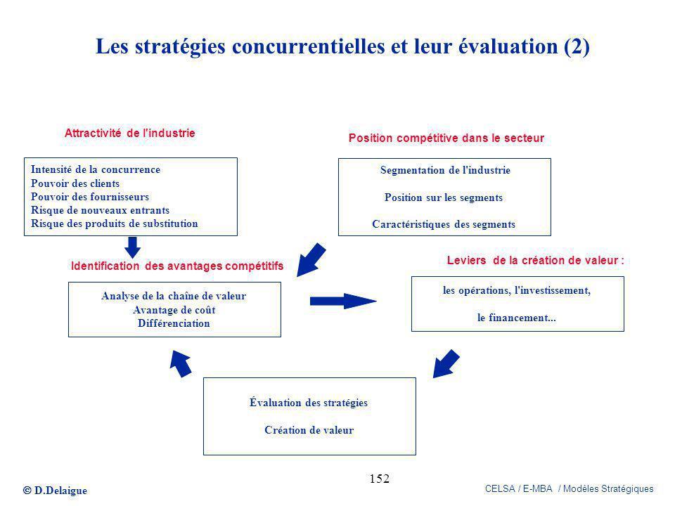 Les stratégies concurrentielles et leur évaluation (2)