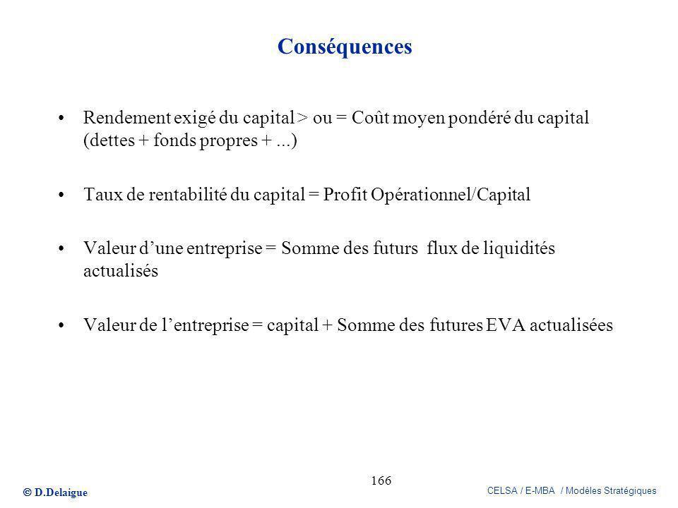 Conséquences Rendement exigé du capital > ou = Coût moyen pondéré du capital (dettes + fonds propres + ...)