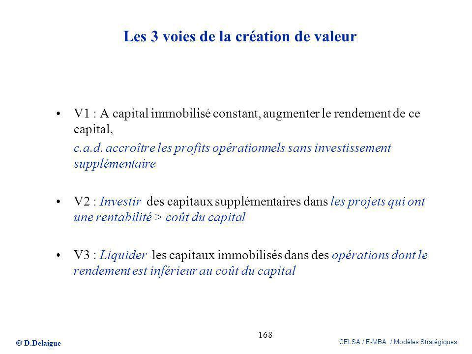 Les 3 voies de la création de valeur
