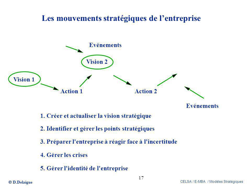 Les mouvements stratégiques de l'entreprise