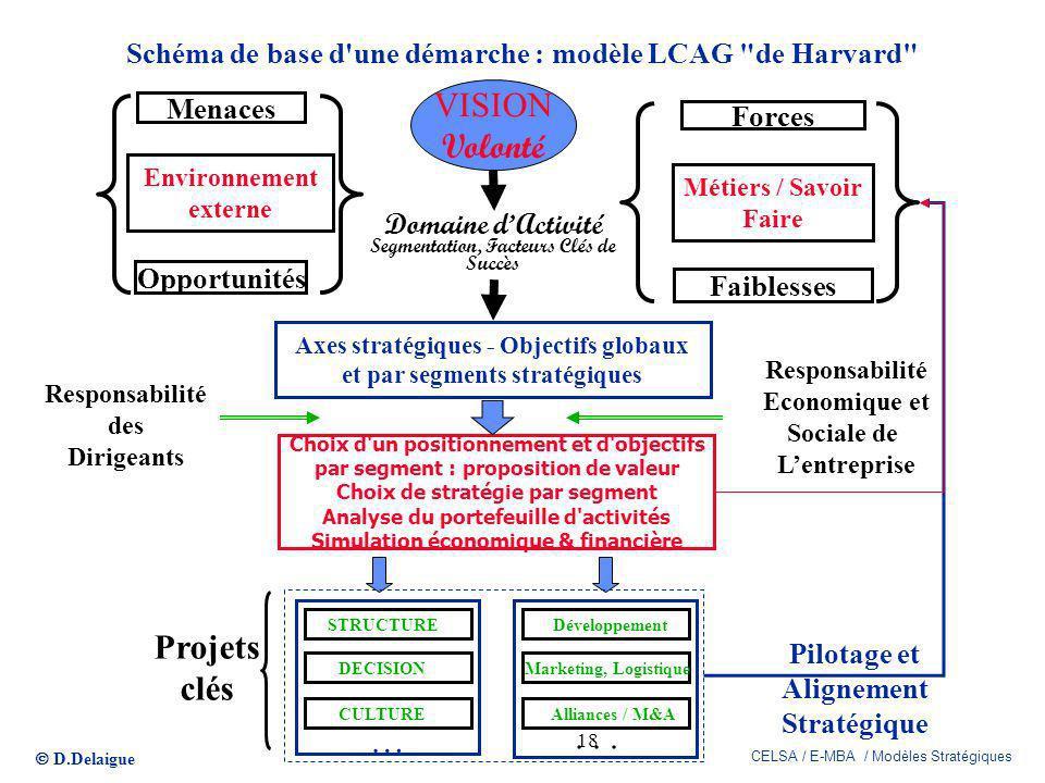 Schéma de base d une démarche : modèle LCAG de Harvard