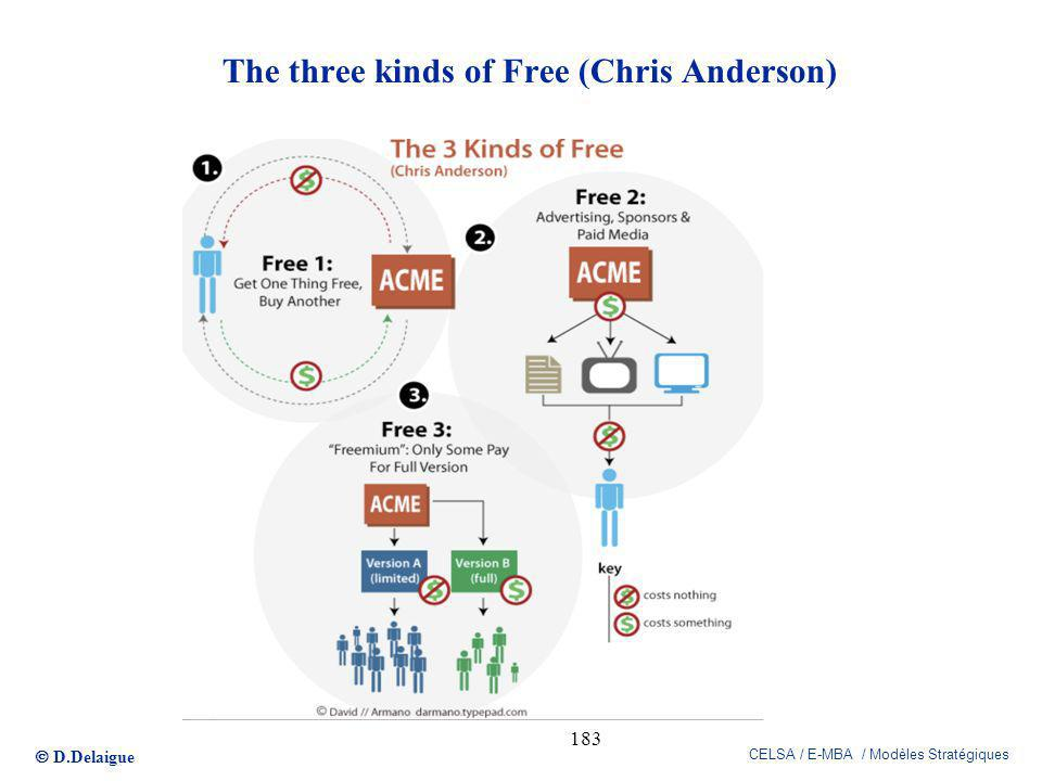 The three kinds of Free (Chris Anderson)