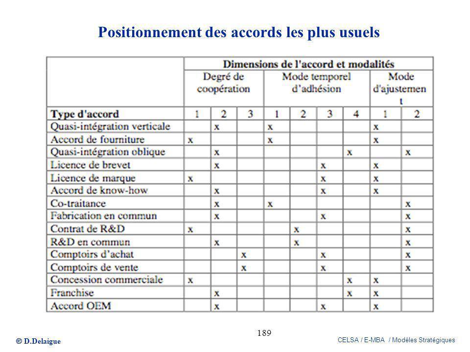 Positionnement des accords les plus usuels