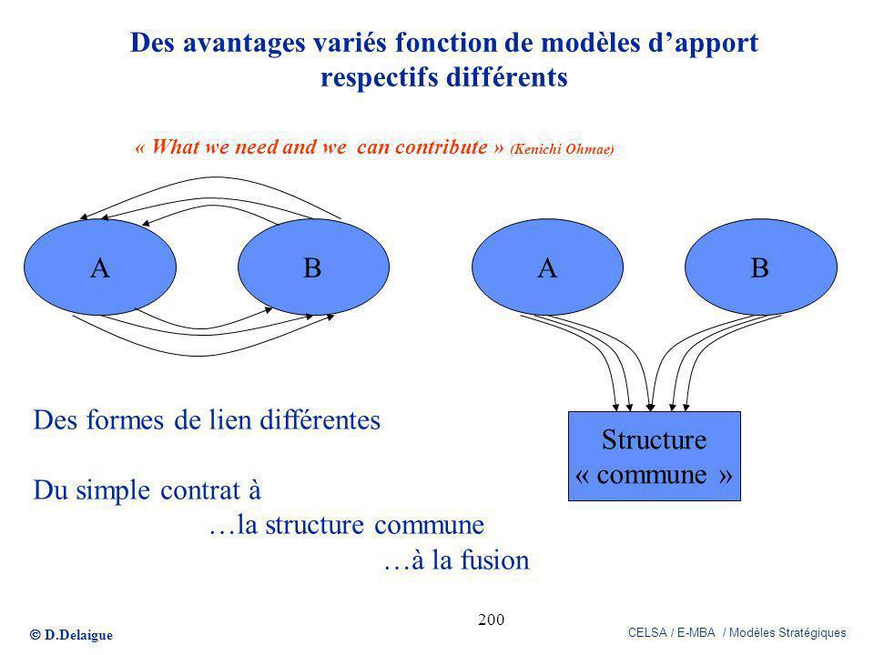 Des formes de lien différentes Du simple contrat à