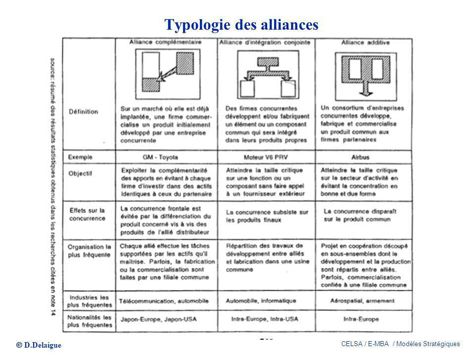 Typologie des alliances