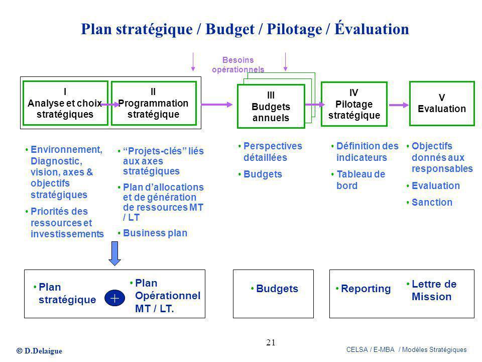 Plan stratégique / Budget / Pilotage / Évaluation