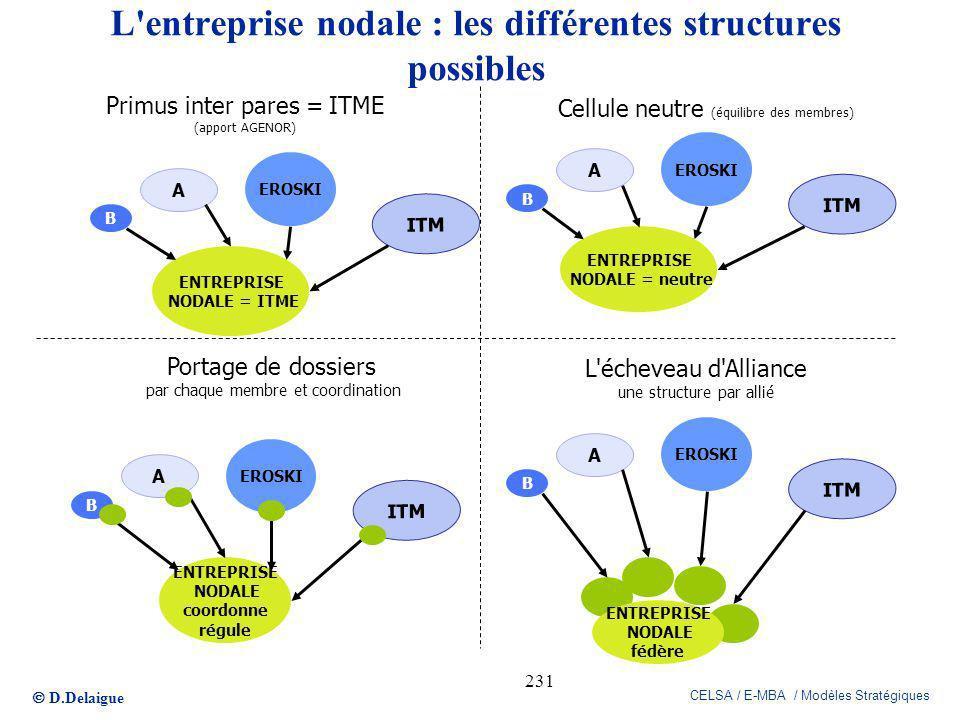 L entreprise nodale : les différentes structures possibles