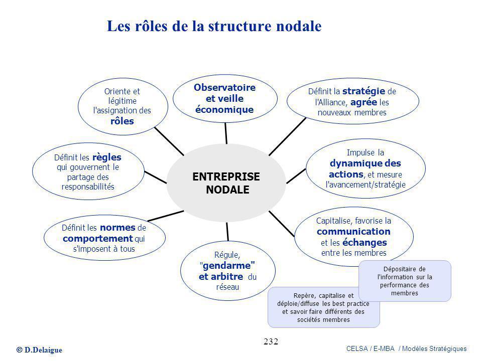 Les rôles de la structure nodale