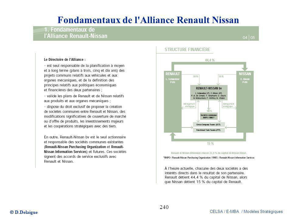 Fondamentaux de l Alliance Renault Nissan