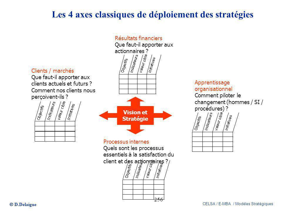 Les 4 axes classiques de déploiement des stratégies