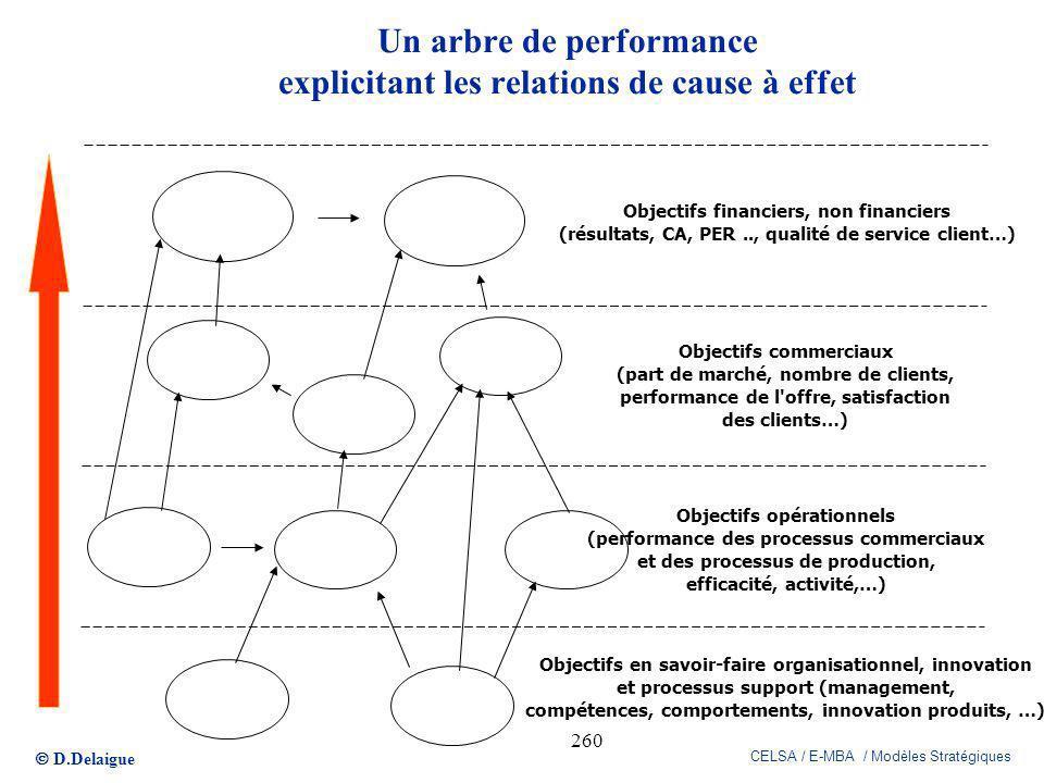 Un arbre de performance explicitant les relations de cause à effet