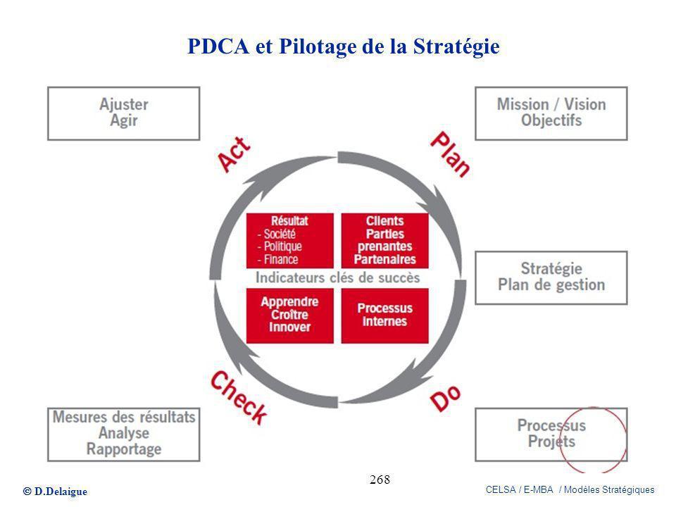 PDCA et Pilotage de la Stratégie