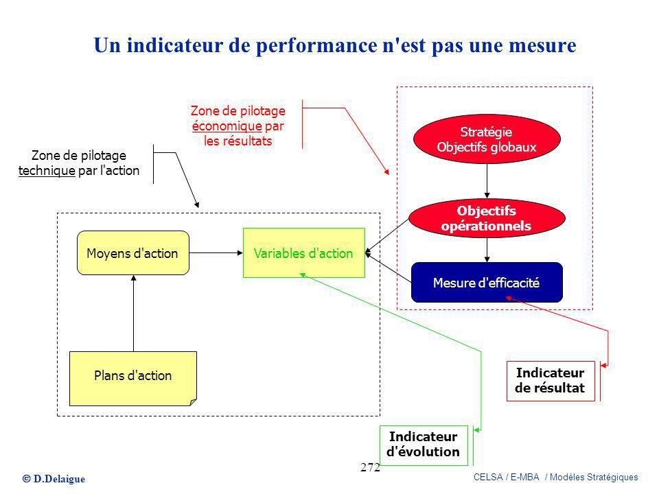 Un indicateur de performance n est pas une mesure