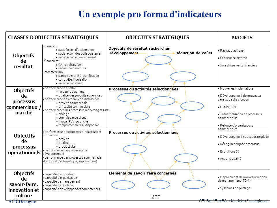 Un exemple pro forma d indicateurs
