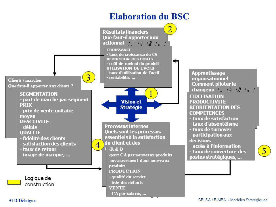 Elaboration du BSC 2 3 1 4 5 Logique de construction