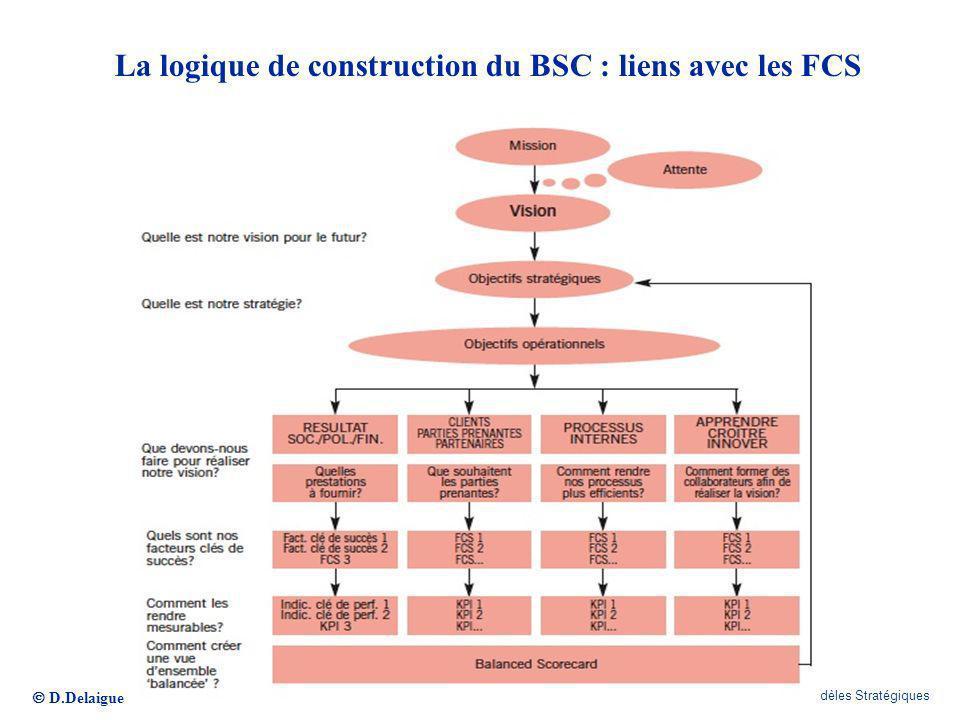 La logique de construction du BSC : liens avec les FCS