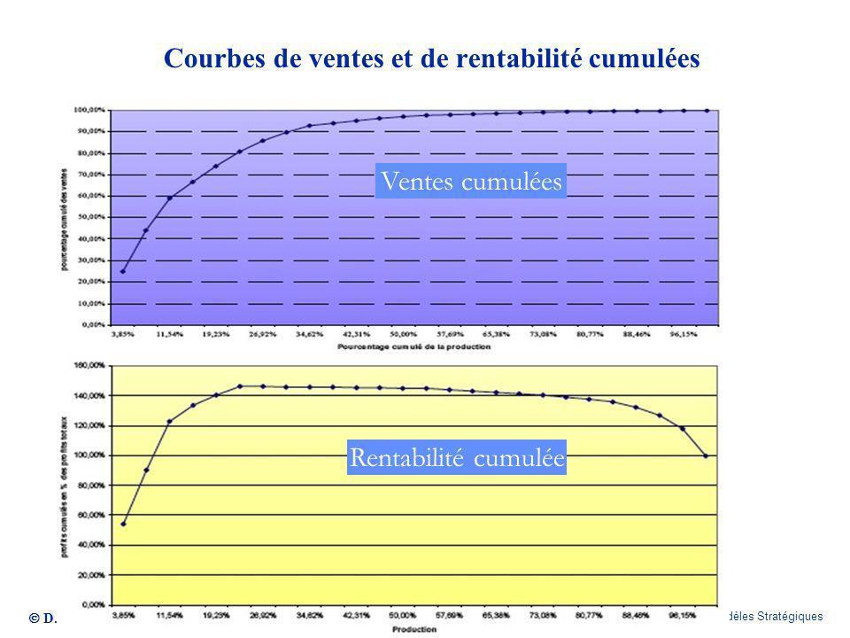 Courbes de ventes et de rentabilité cumulées