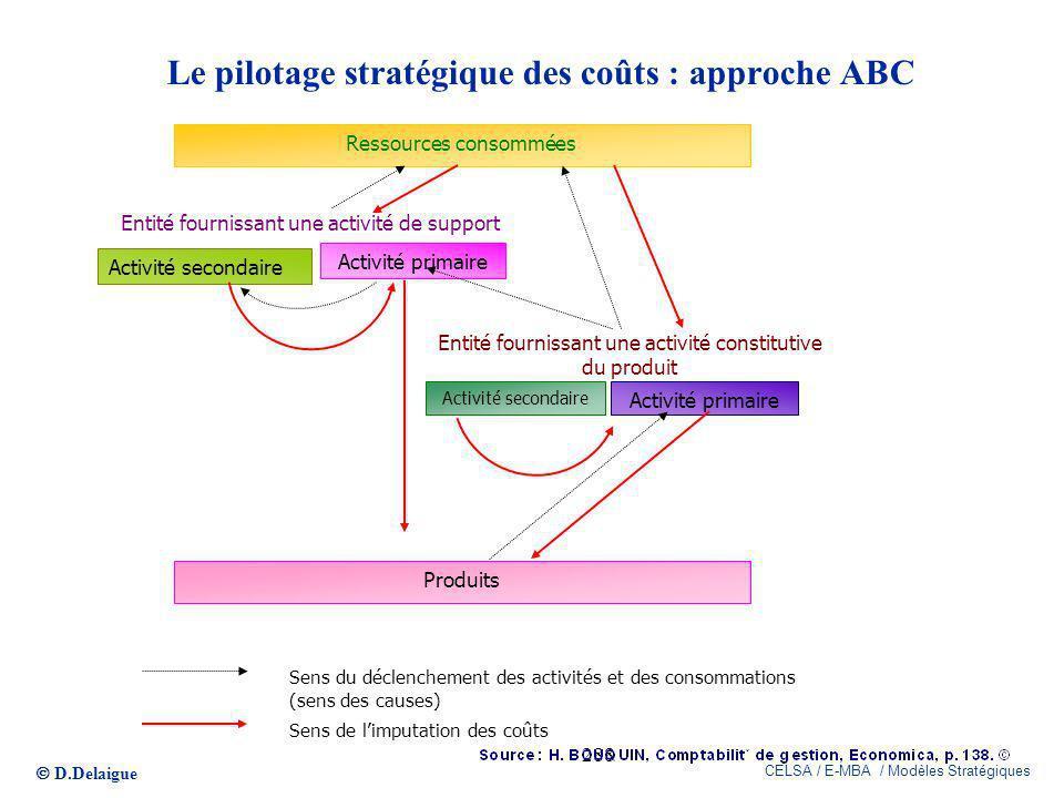 Le pilotage stratégique des coûts : approche ABC