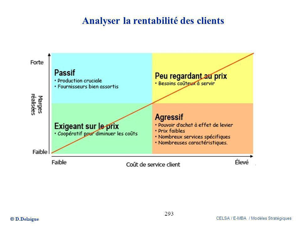 Analyser la rentabilité des clients