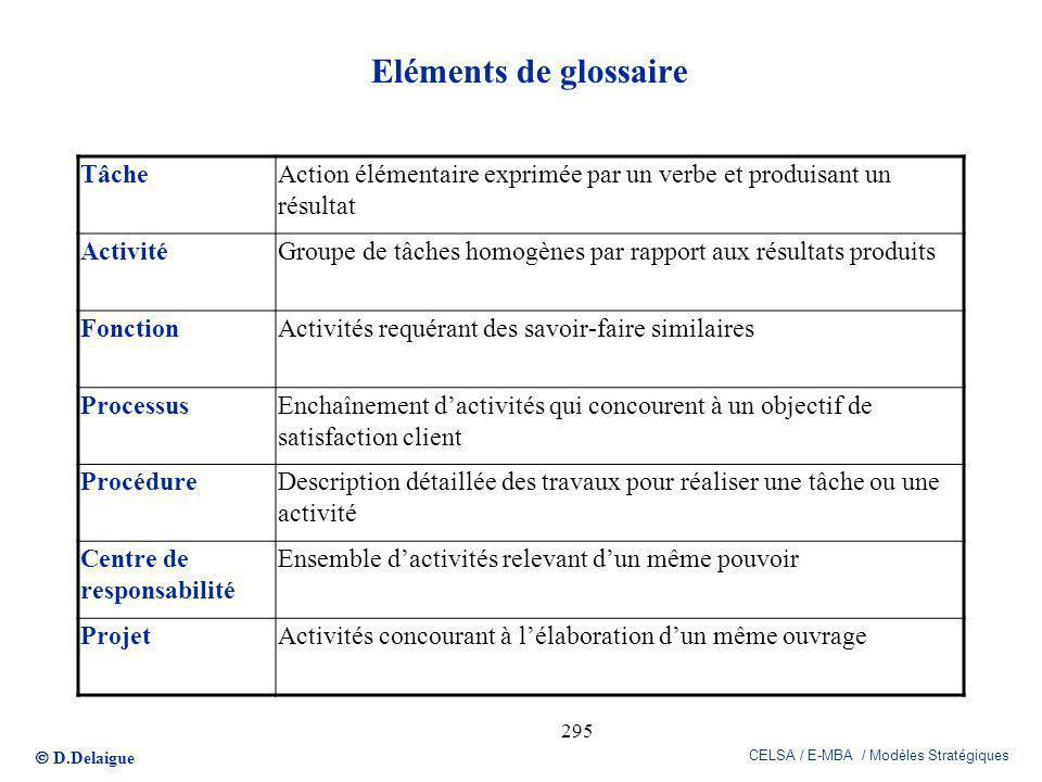Eléments de glossaire Tâche