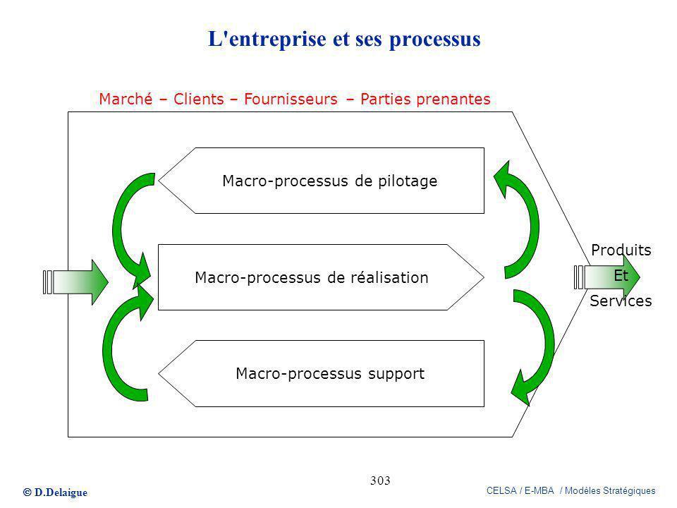 L entreprise et ses processus