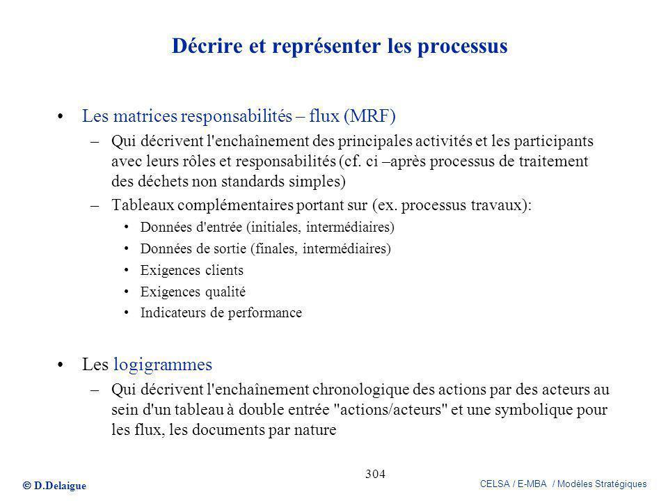 Décrire et représenter les processus