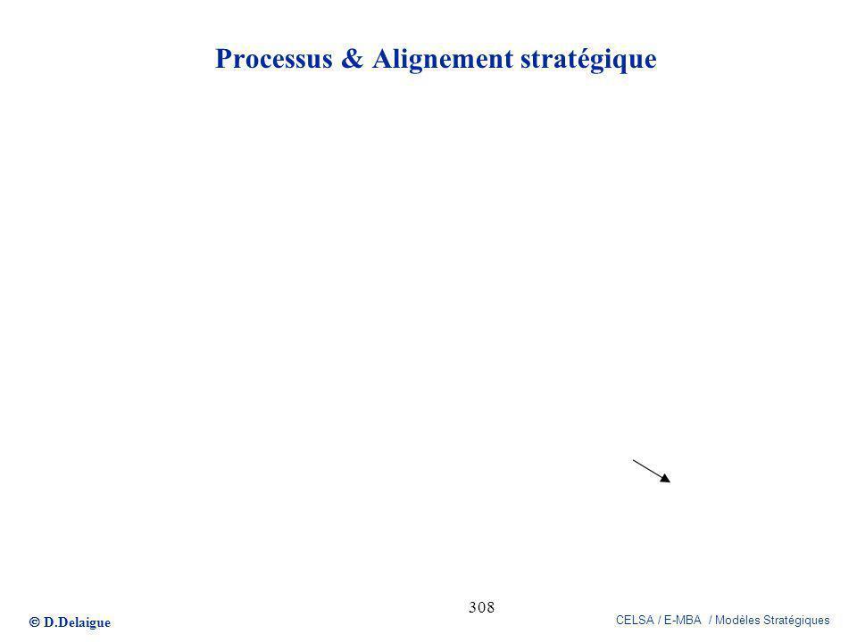 Processus & Alignement stratégique