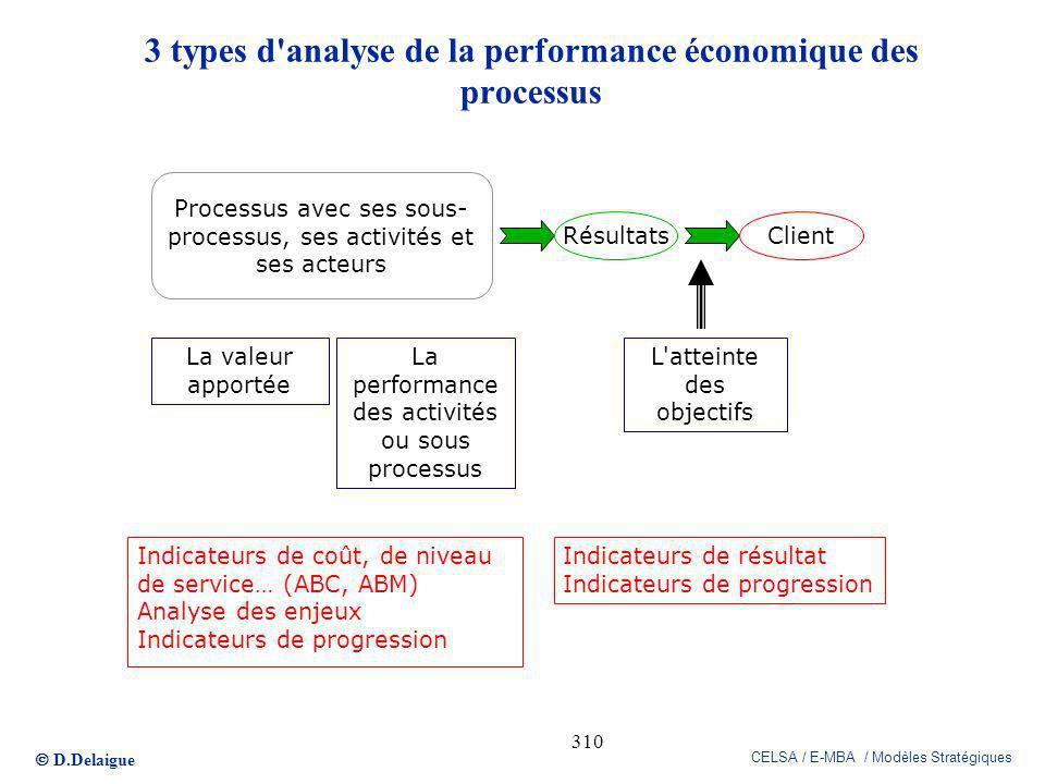 3 types d analyse de la performance économique des processus
