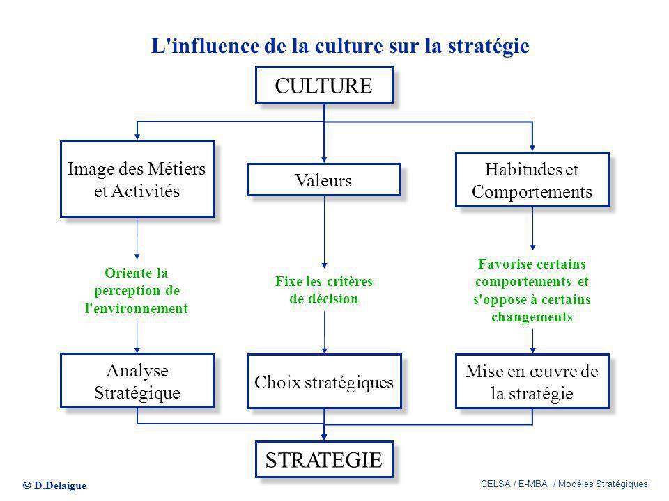 L influence de la culture sur la stratégie