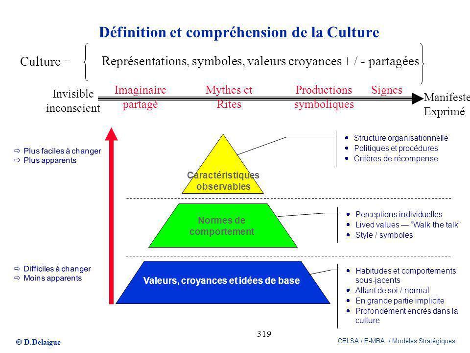 Définition et compréhension de la Culture