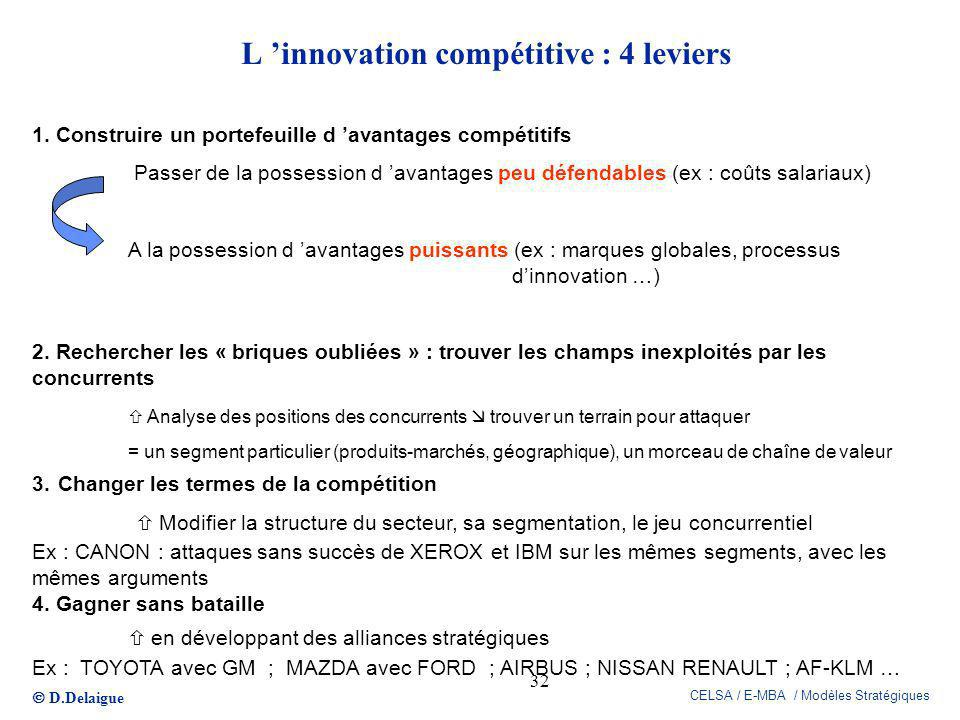 L 'innovation compétitive : 4 leviers