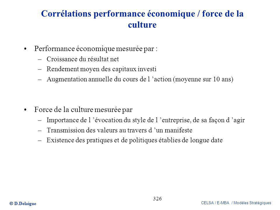 Corrélations performance économique / force de la culture