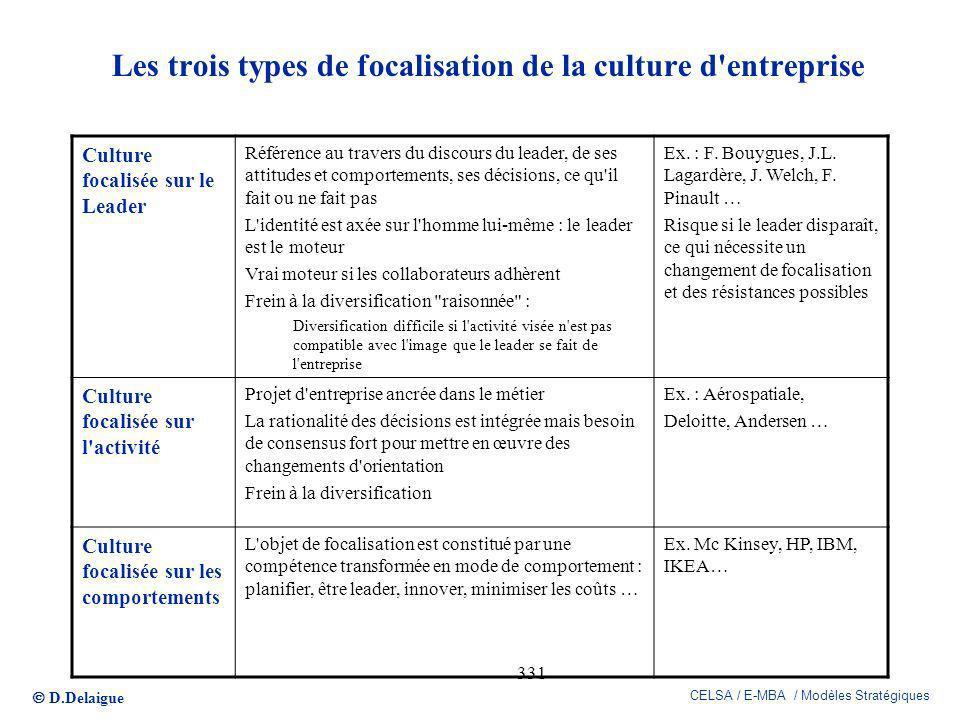 Les trois types de focalisation de la culture d entreprise