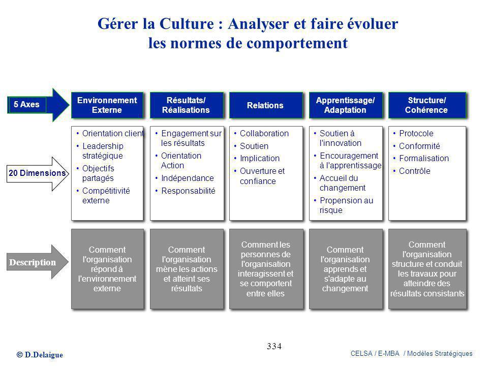 Gérer la Culture : Analyser et faire évoluer les normes de comportement