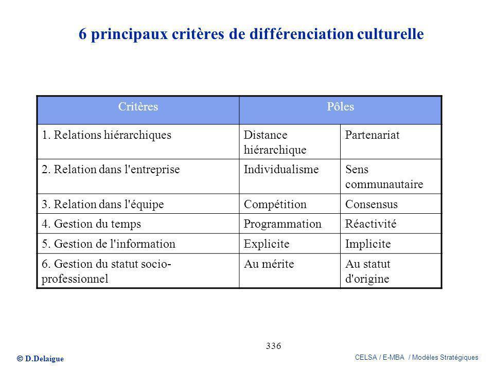 6 principaux critères de différenciation culturelle
