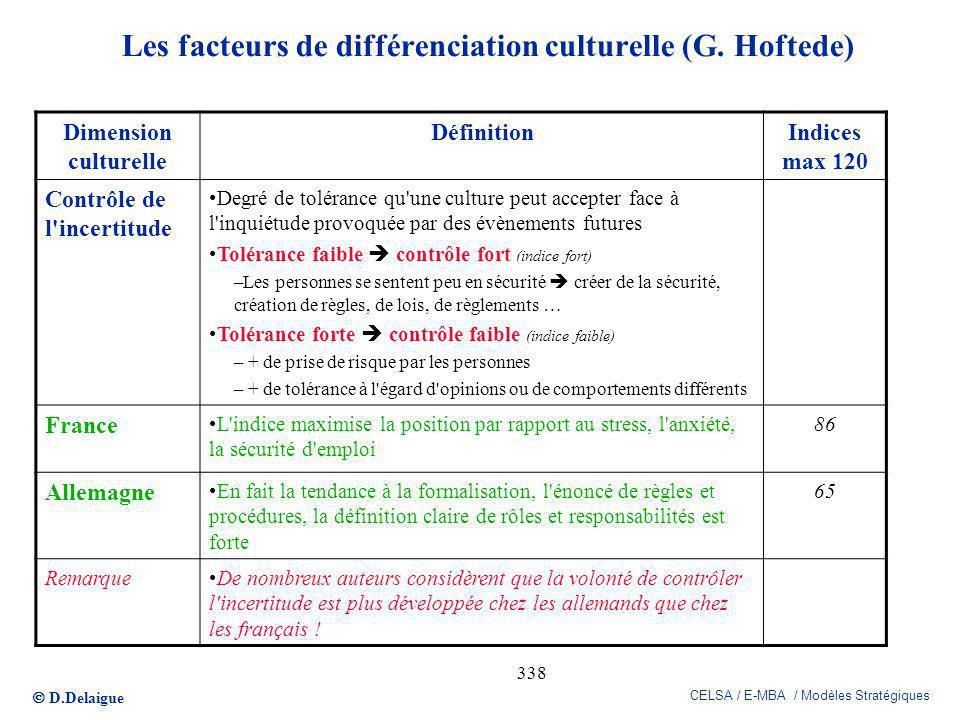 Les facteurs de différenciation culturelle (G. Hoftede)