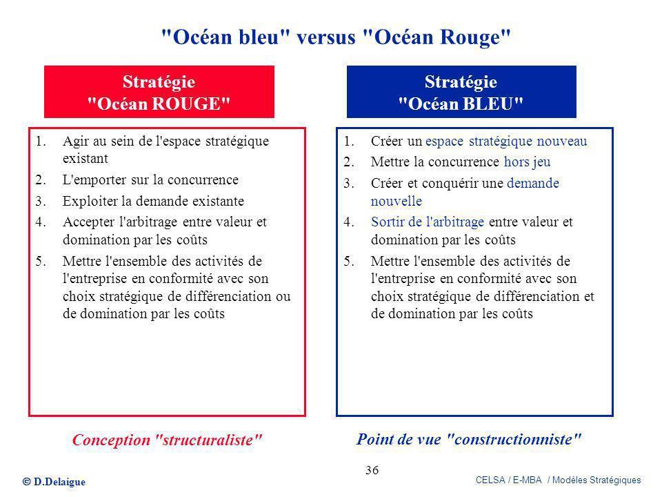 Océan bleu versus Océan Rouge