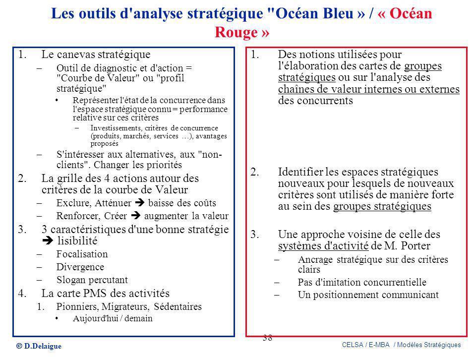 Les outils d analyse stratégique Océan Bleu » / « Océan Rouge »