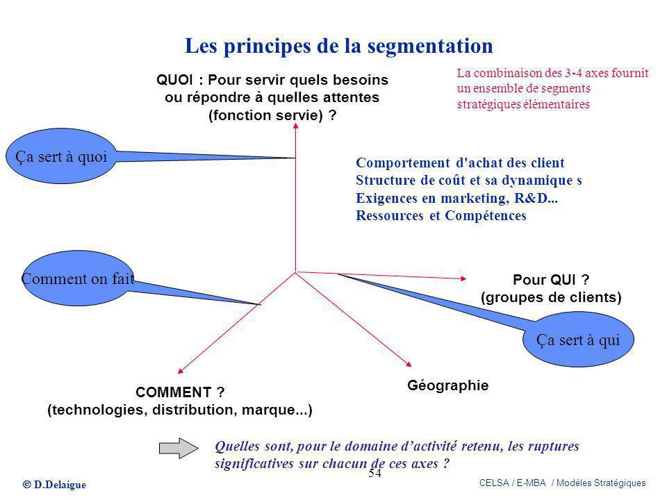 Les principes de la segmentation