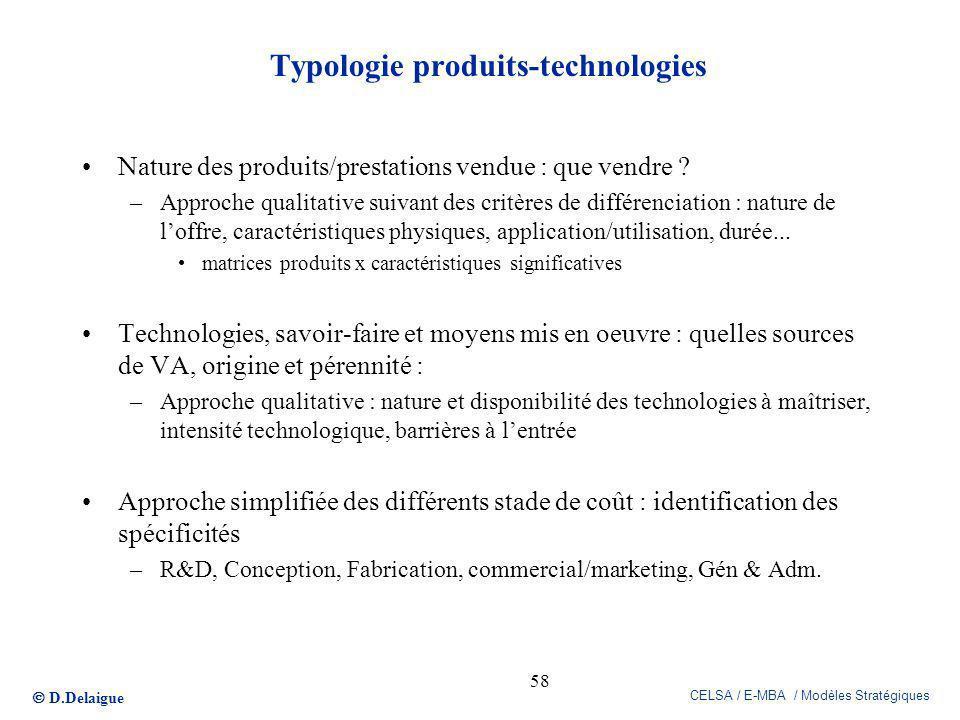 Typologie produits-technologies