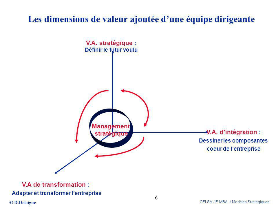 Les dimensions de valeur ajoutée d'une équipe dirigeante