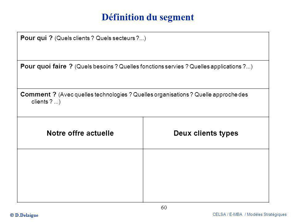 Définition du segment Notre offre actuelle Deux clients types