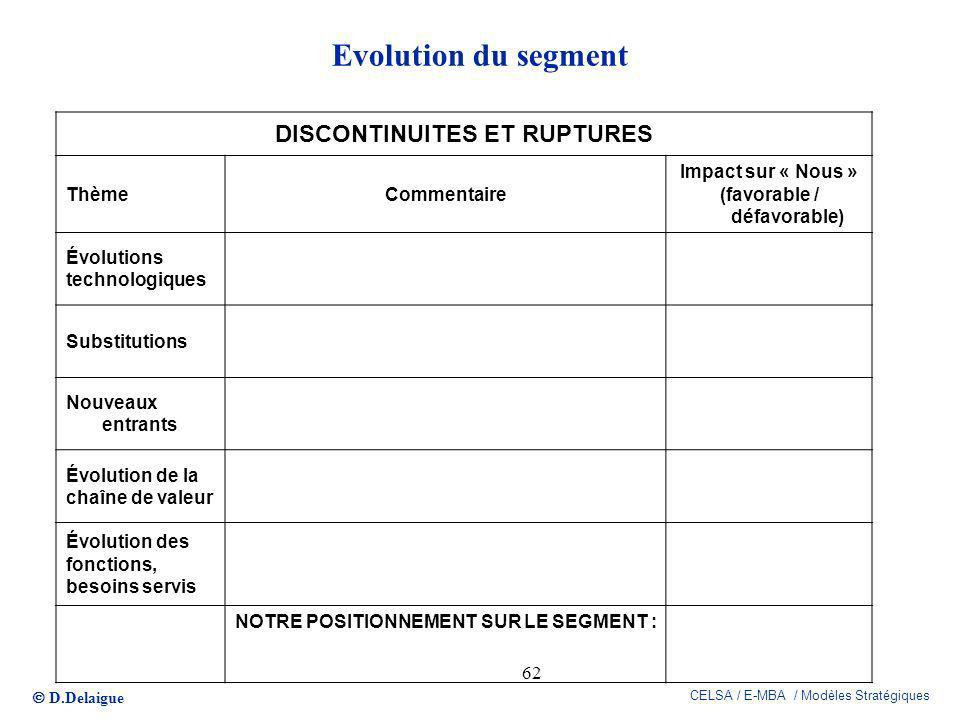 DISCONTINUITES ET RUPTURES (favorable / défavorable)