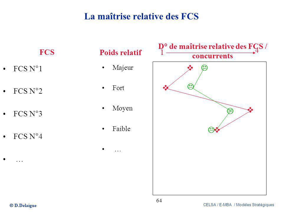 La maîtrise relative des FCS